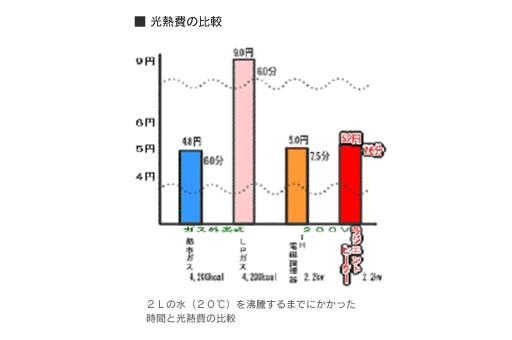 光熱費の比較画像